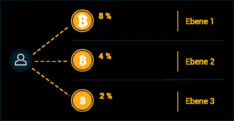 bitwin24 partner